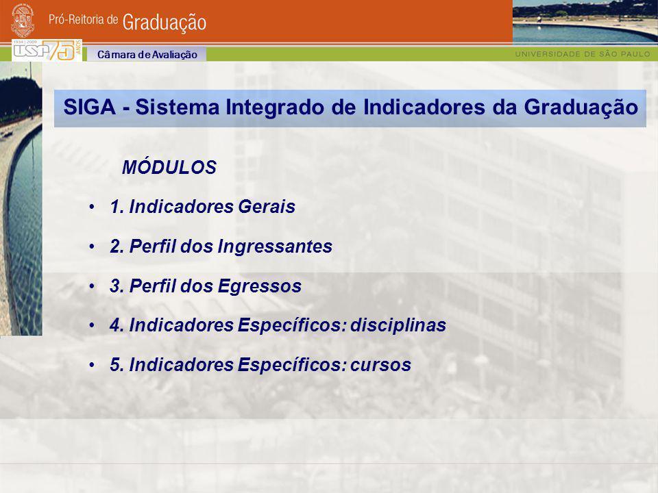 SIGA - Sistema Integrado de Indicadores da Graduação MÓDULOS 1. Indicadores Gerais 2. Perfil dos Ingressantes 3. Perfil dos Egressos 4. Indicadores Es
