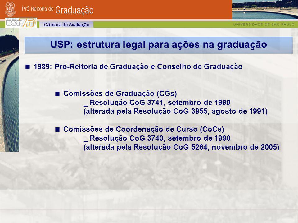 USP: estrutura legal para ações na graduação 1989: Pró-Reitoria de Graduação e Conselho de Graduação Comissões de Graduação (CGs) _ Resolução CoG 3741