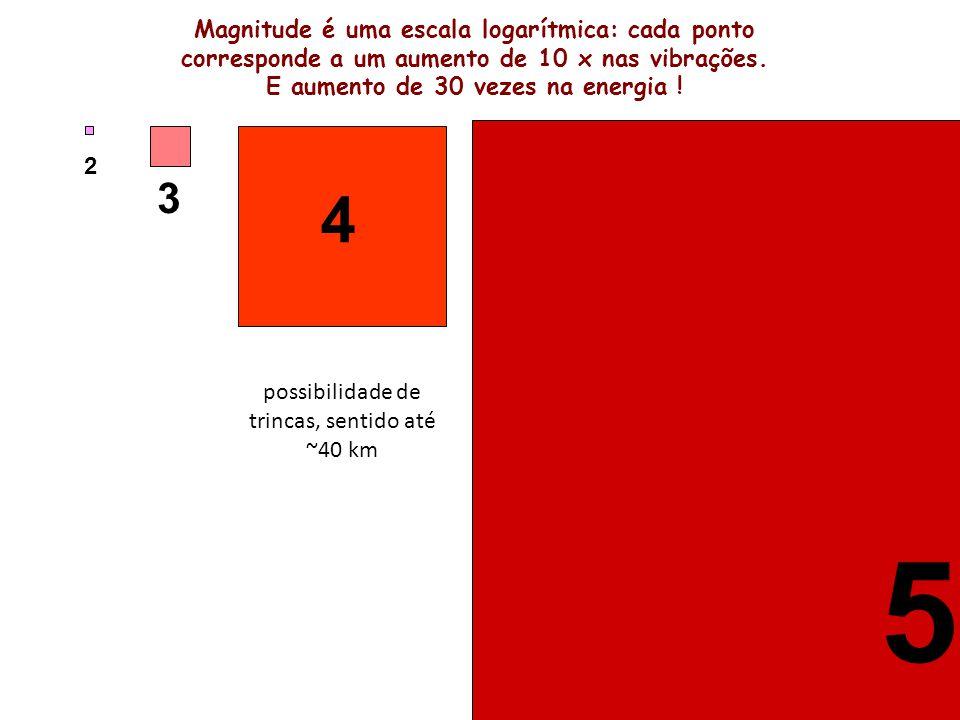 Magnitude é uma escala logarítmica: cada ponto corresponde a um aumento de 10 x nas vibrações.