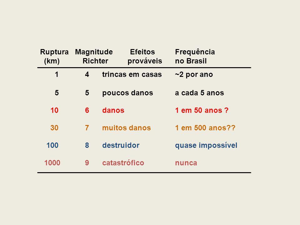Ruptura Magnitude Efeitos Frequência (km) Richter prováveis no Brasil 1 4 trincas em casas ~2 por ano 5 5 poucos danos a cada 5 anos 10 6 danos 1 em 50 anos .