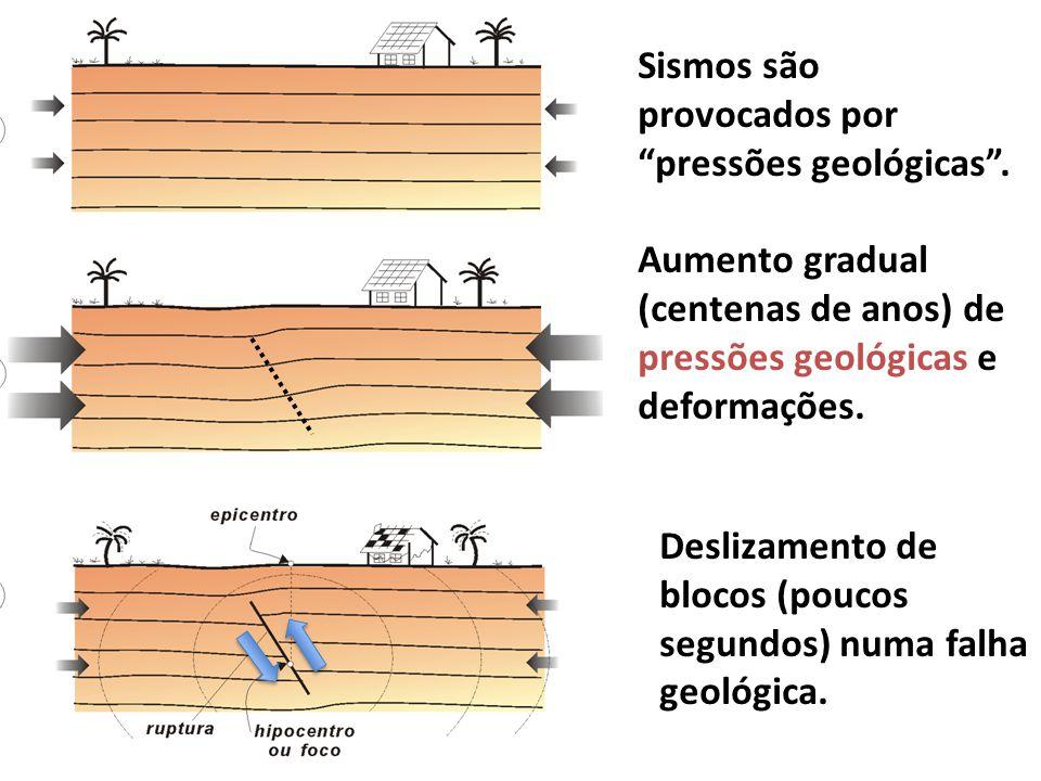 Sismos são provocados por pressões geológicas. Aumento gradual (centenas de anos) de pressões geológicas e deformações. Deslizamento de blocos (poucos