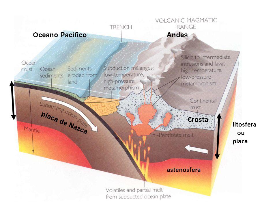 Crosta litosfera ou placa astenosfera Oceano PacíficoAndes placa de Nazca