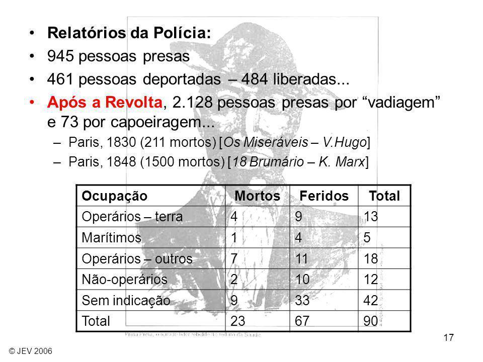 17 OcupaçãoMortosFeridosTotal Operários – terra4913 Marítimos145 Operários – outros71118 Não-operários21012 Sem indicação93342 Total236790 Relatórios