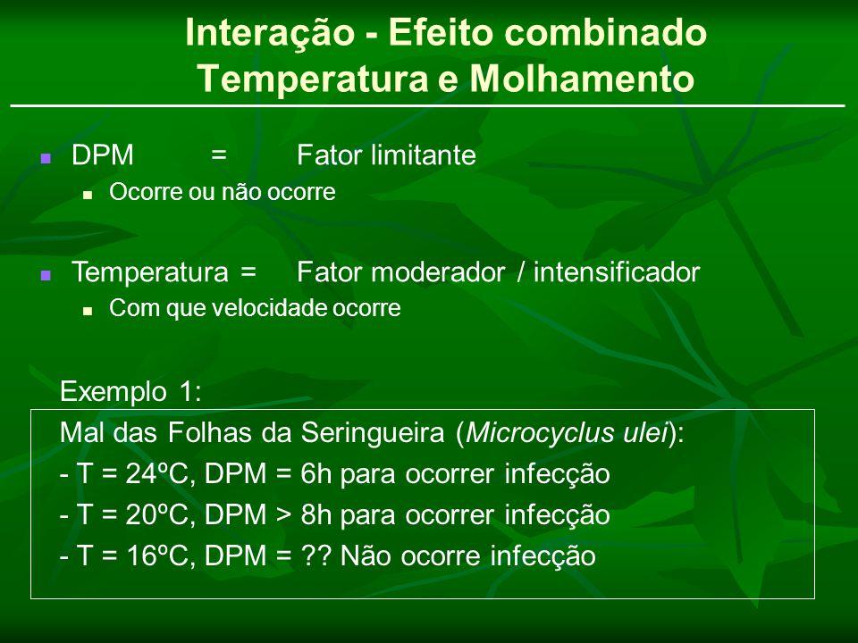 Interação - Efeito combinado Temperatura e Molhamento DPM = Fator limitante Ocorre ou não ocorre Temperatura = Fator moderador / intensificador Com qu