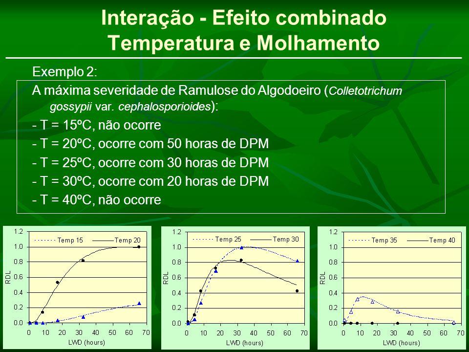 Interação - Efeito combinado Temperatura e Molhamento Exemplo 2: A máxima severidade de Ramulose do Algodoeiro ( Colletotrichum gossypii var. cephalos