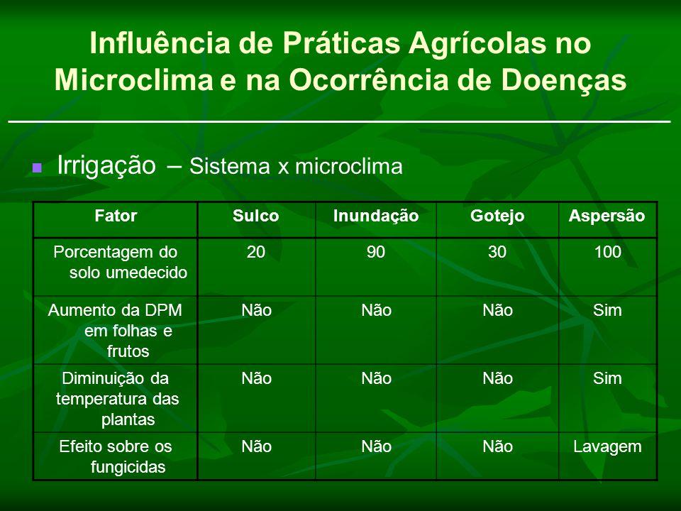 Influência de Práticas Agrícolas no Microclima e na Ocorrência de Doenças Irrigação – Sistema x microclima FatorSulcoInundaçãoGotejoAspersão Porcentag