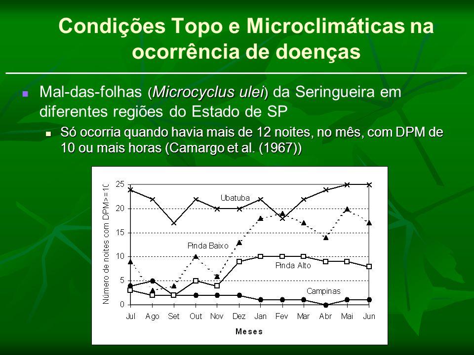Condições Topo e Microclimáticas na ocorrência de doenças ( Microcyclus ulei ) Mal-das-folhas ( Microcyclus ulei ) da Seringueira em diferentes regiõe