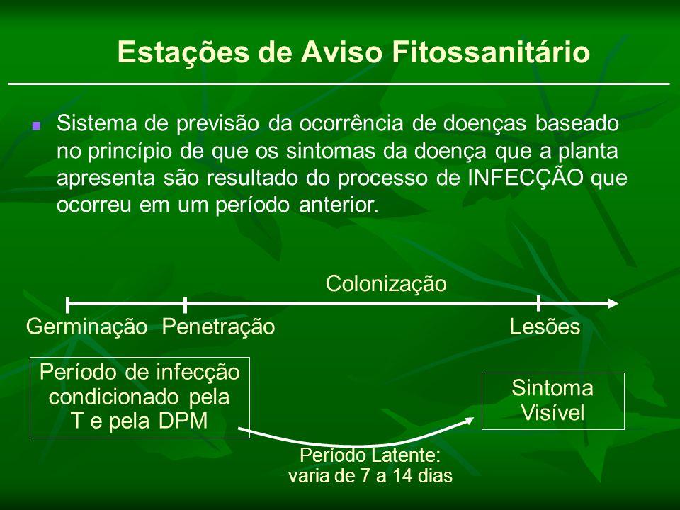 Sistema de previsão da ocorrência de doenças baseado no princípio de que os sintomas da doença que a planta apresenta são resultado do processo de INF