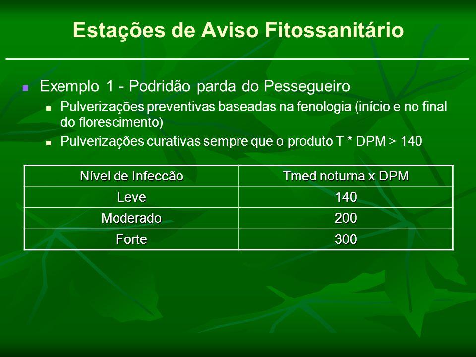 Estações de Aviso Fitossanitário Exemplo 1 - Podridão parda do Pessegueiro Pulverizações preventivas baseadas na fenologia (início e no final do flore
