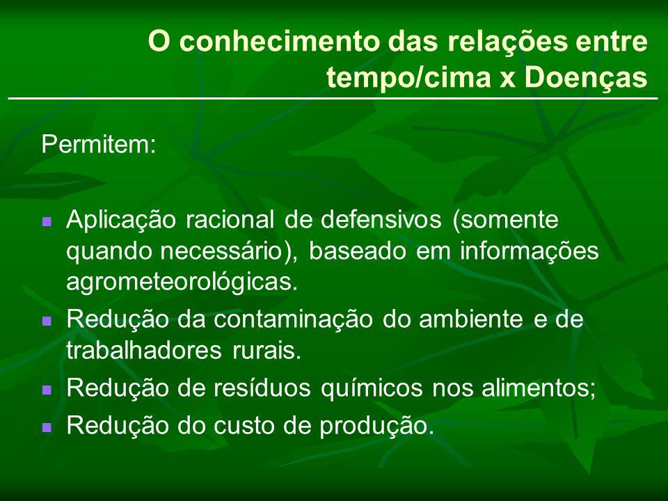Clima / Tempo x Pragas Exemplo de aplicação Broca do café Ribeirão Preto, SP - Franca, SP -