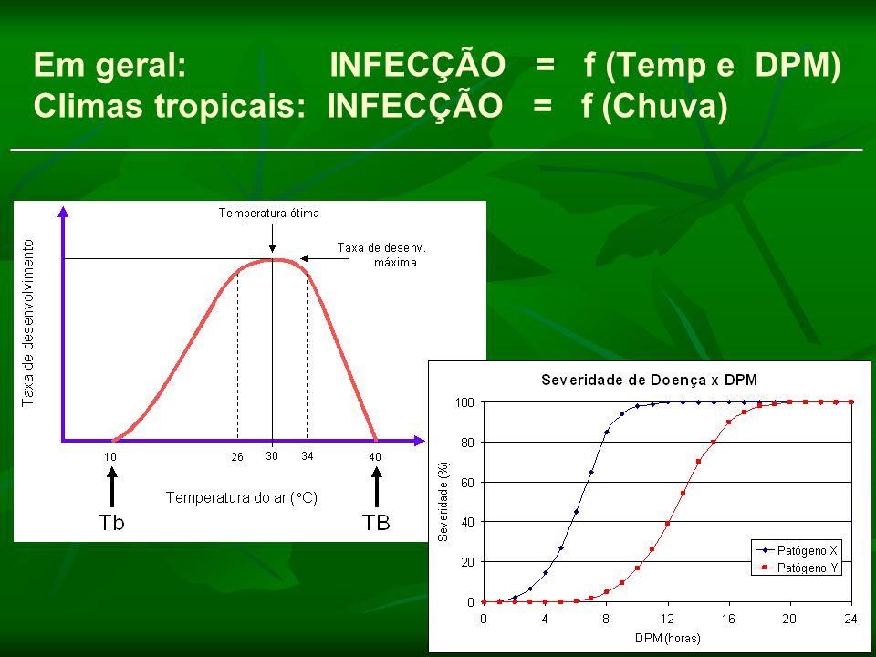 Variáveis Meteorológicas de Maior Interesse Temperatura Duração do período de molhamento (DPM) Chuva Objetivos Formas de medida Tratamento / interpretação de dados Aplicação