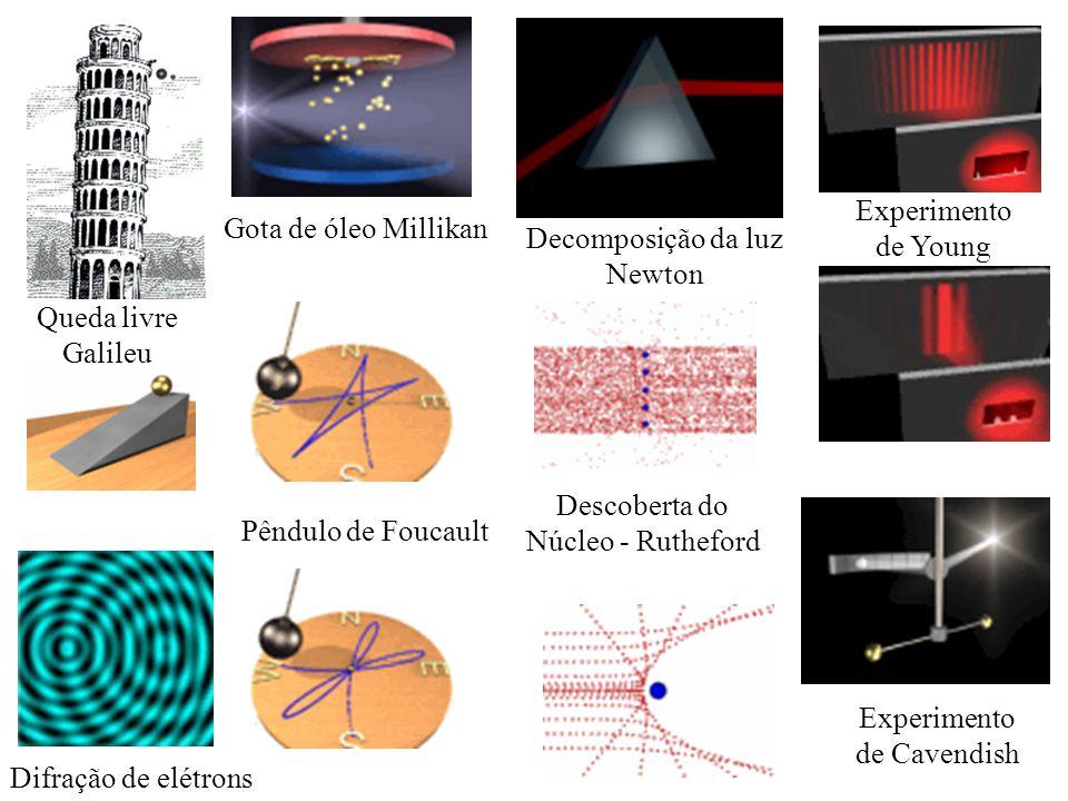 Difração de elétrons Queda livre Galileu Gota de óleo Millikan Decomposição da luz Newton Experimento de Young Experimento de Cavendish Descoberta do