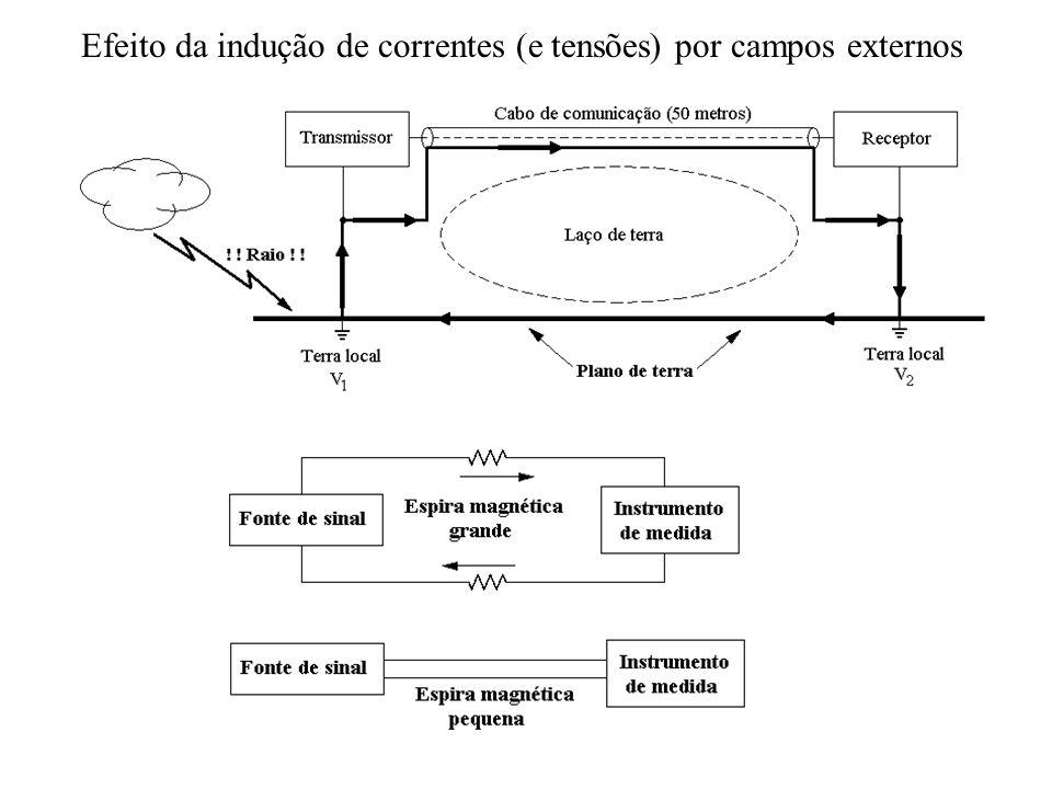 Efeito da indução de correntes (e tensões) por campos externos