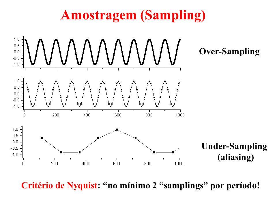 Over-Sampling Under-Sampling (aliasing) Amostragem (Sampling) Critério de Nyquist: no mínimo 2 samplings por período!