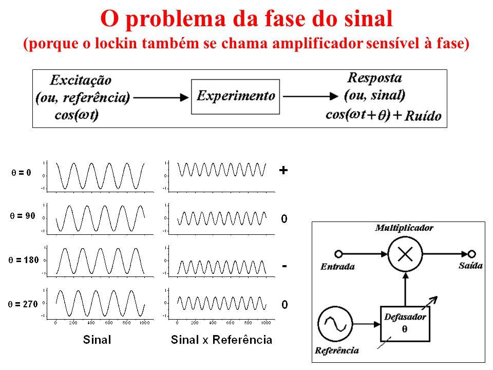 O problema da fase do sinal (porque o lockin também se chama amplificador sensível à fase)