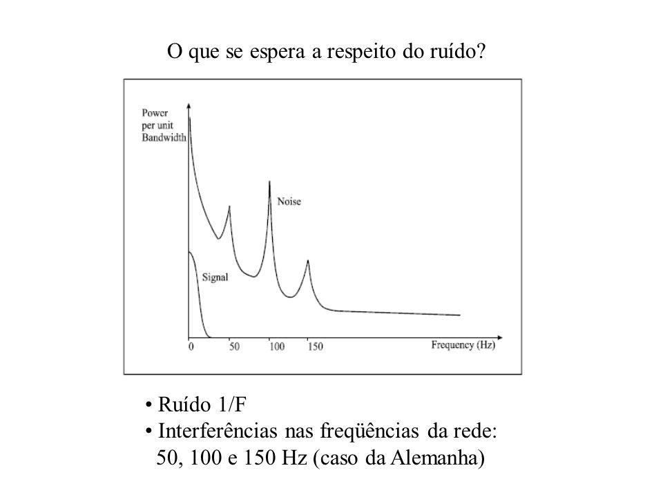 O que se espera a respeito do ruído? Ruído 1/F Interferências nas freqüências da rede: 50, 100 e 150 Hz (caso da Alemanha)