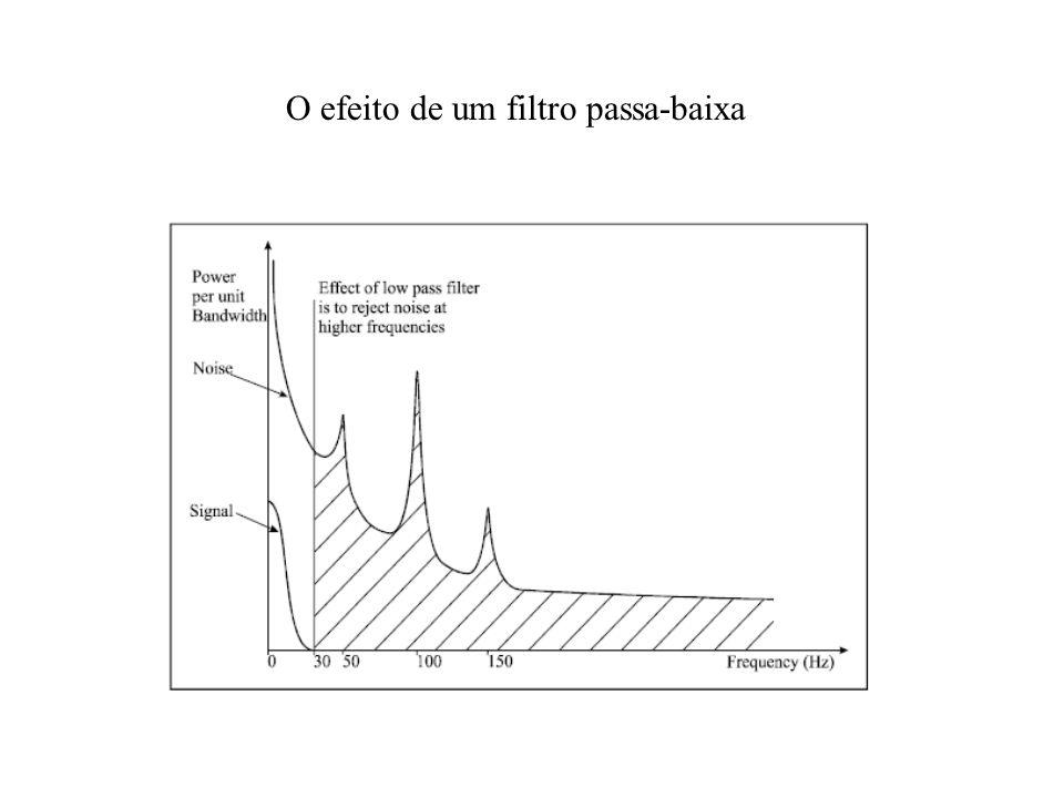 O efeito de um filtro passa-baixa
