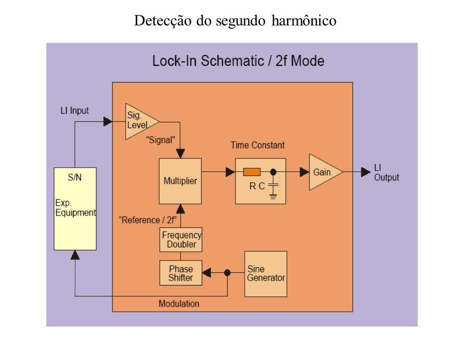 Detecção do segundo harmônico