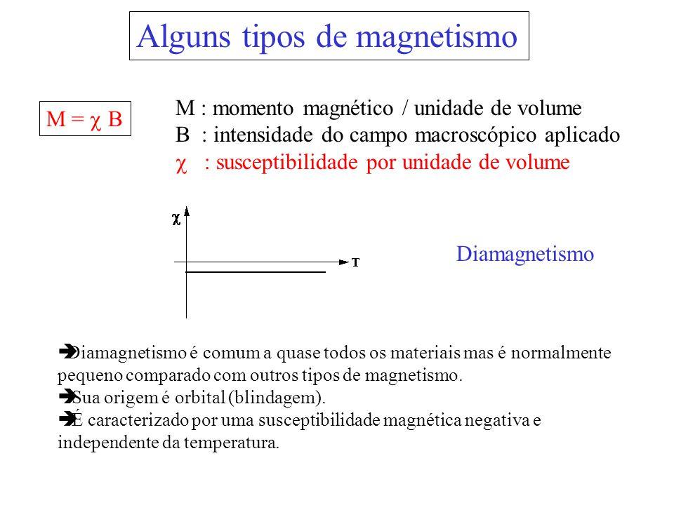 Alguns tipos de magnetismo Diamagnetismo M = B M : momento magnético / unidade de volume B : intensidade do campo macroscópico aplicado : susceptibili
