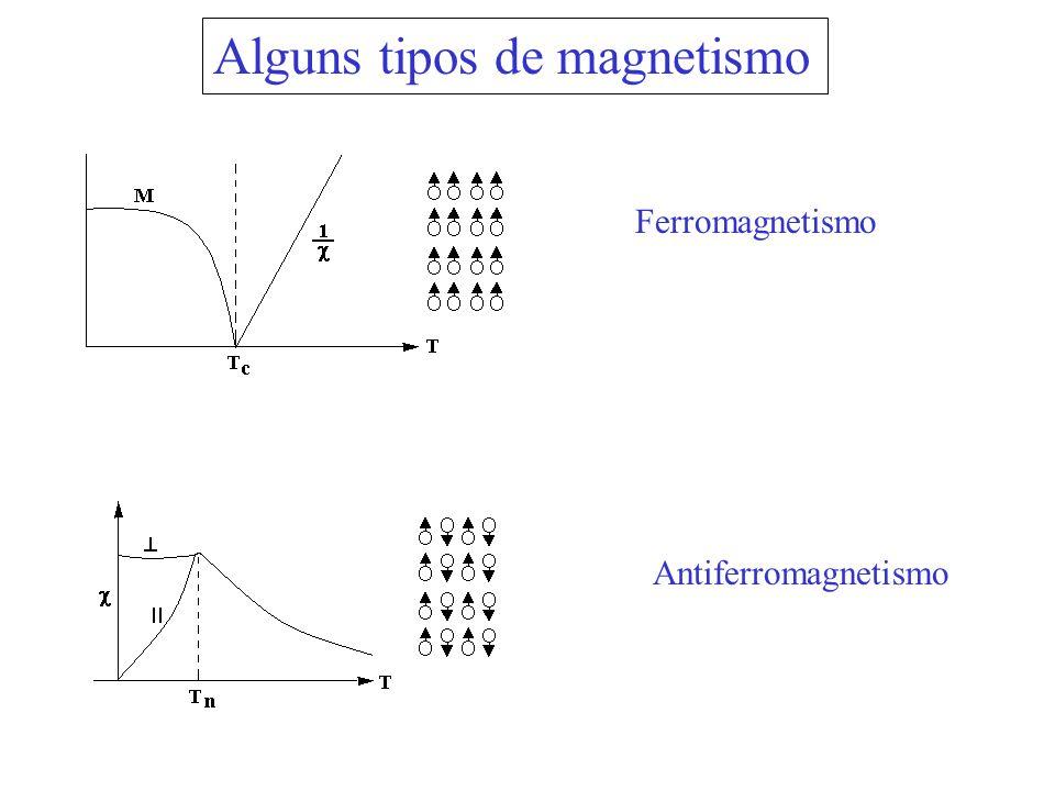 Alguns tipos de magnetismo Ferromagnetismo Antiferromagnetismo