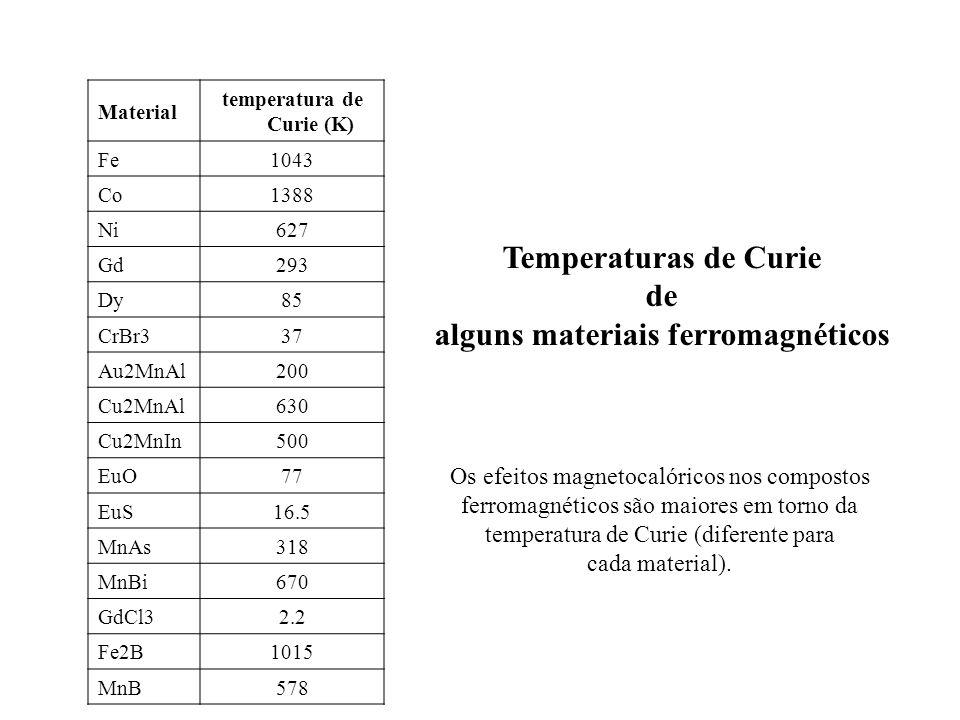 Material temperatura de Curie (K) Fe1043 Co1388 Ni627 Gd293 Dy85 CrBr337 Au2MnAl200 Cu2MnAl630 Cu2MnIn500 EuO77 EuS16.5 MnAs318 MnBi670 GdCl32.2 Fe2B1