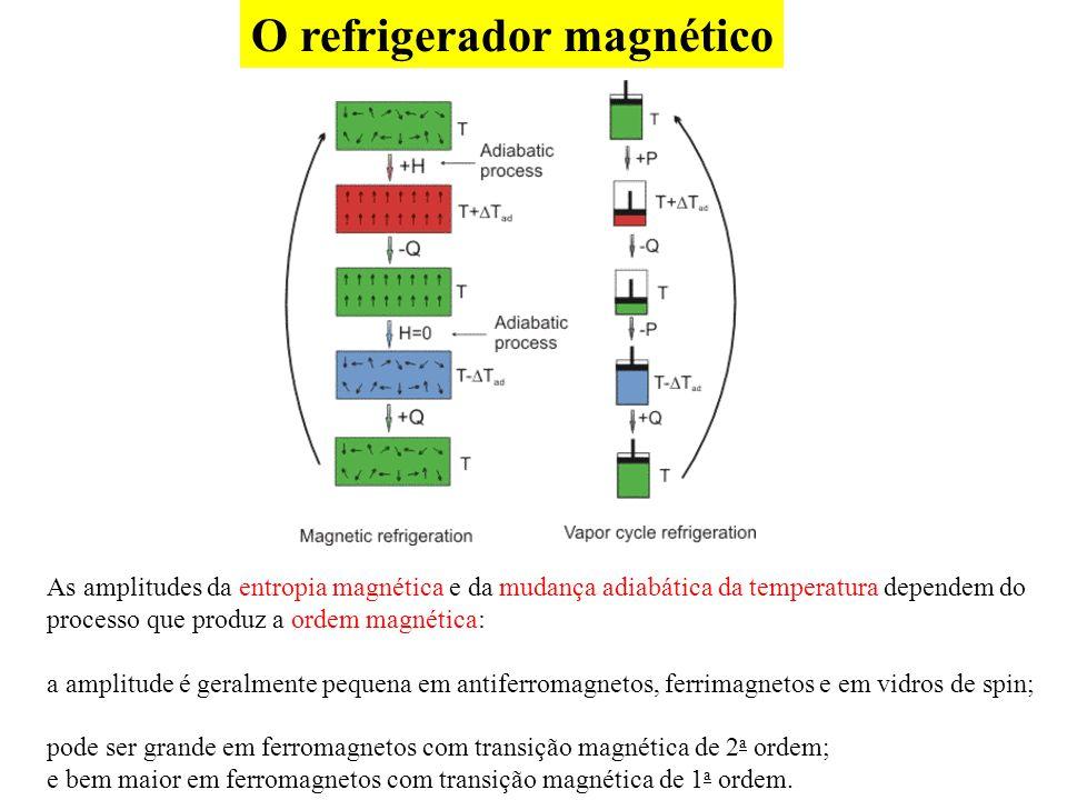 O refrigerador magnético As amplitudes da entropia magnética e da mudança adiabática da temperatura dependem do processo que produz a ordem magnética: