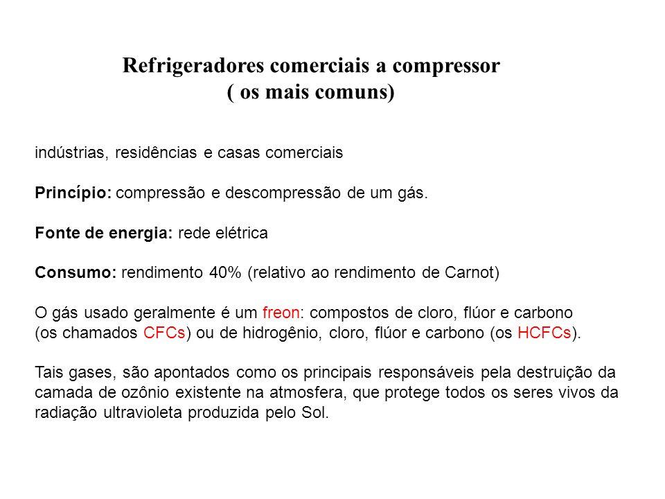 indústrias, residências e casas comerciais Princípio: compressão e descompressão de um gás. Fonte de energia: rede elétrica Consumo: rendimento 40% (r