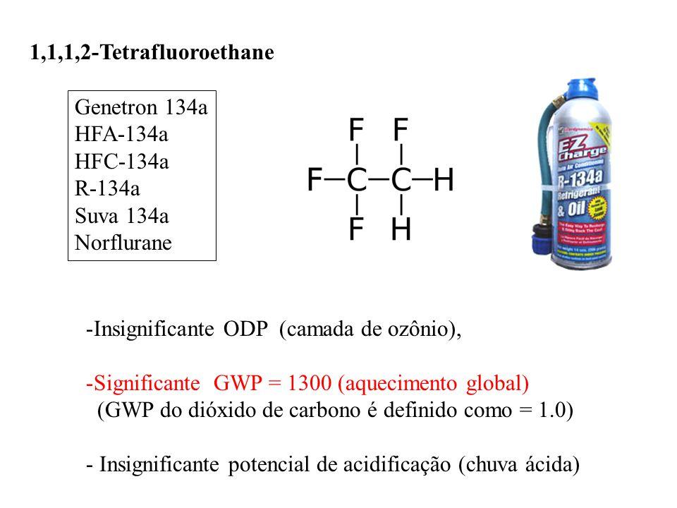 1,1,1,2-Tetrafluoroethane Genetron 134a HFA-134a HFC-134a R-134a Suva 134a Norflurane -Insignificante ODP (camada de ozônio), -Significante GWP = 1300