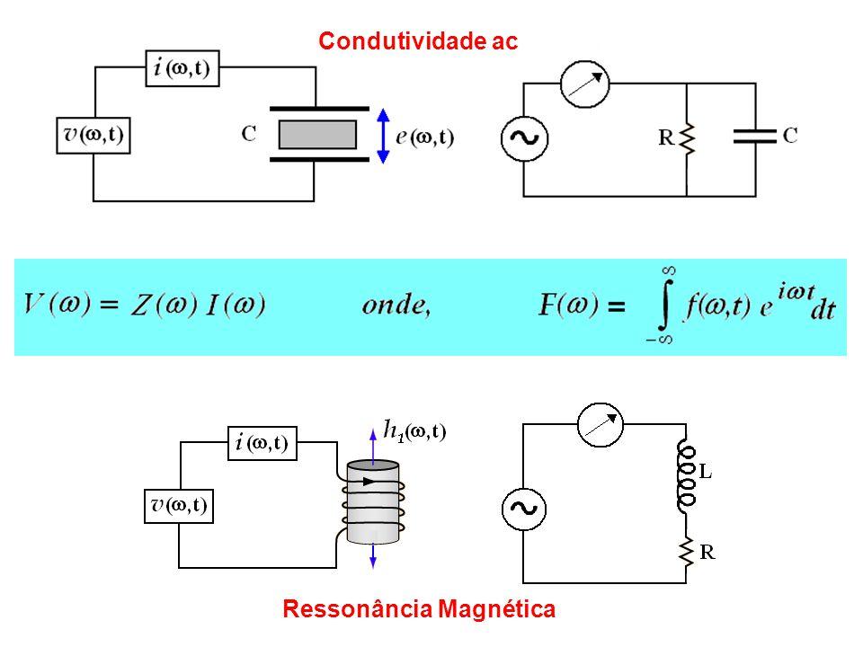 =Susceptibilidade Magnética = - i =Fator de Preenchimento da bobina L 0 =Indutância da bobina vazia Potência dissipada no resistor equivalente: No futuro veremos que se H 1 é pequeno, basta medir, pois: e estão relacionados entre si pelas Relações de Kramers-Kronig