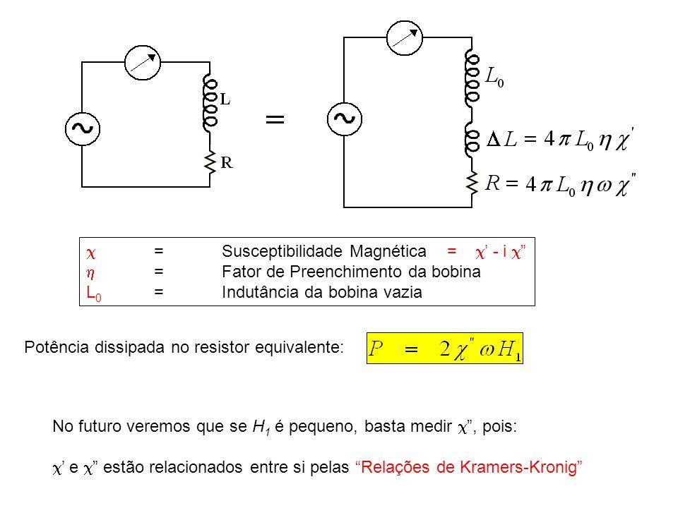 Hamiltoniano de spin Para o caso do acoplamento LS, a teoria preve que o estado fundamental do íon, na presença do campo cristalino e do campo externo, B, pode ser descrita por um Hamiltoniano efetivo: matriz g caracterizada por g x, g y, g z matriz de campo nulo caracterizada por D x, D y, D z G : estado fundamental de energia E G n : estados excitados de energia E n O primeiro termo de H é a interação Zeeman efetiva.