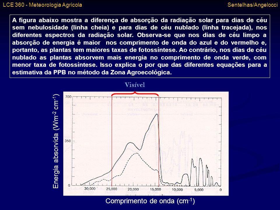 Comprimento de onda (cm -1 ) Energia absorvida (Wm -2 cm -1 ) Visível A figura abaixo mostra a diferença de absorção da radiação solar para dias de cé