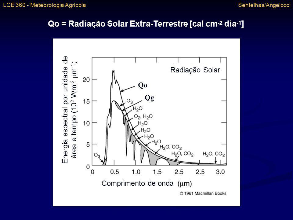 Qo = Radiação Solar Extra-Terrestre [cal cm -2 dia -1 ] Qo Qg LCE 360 - Meteorologia Agrícola Sentelhas/Angelocci Radiação Solar Energia espectral por