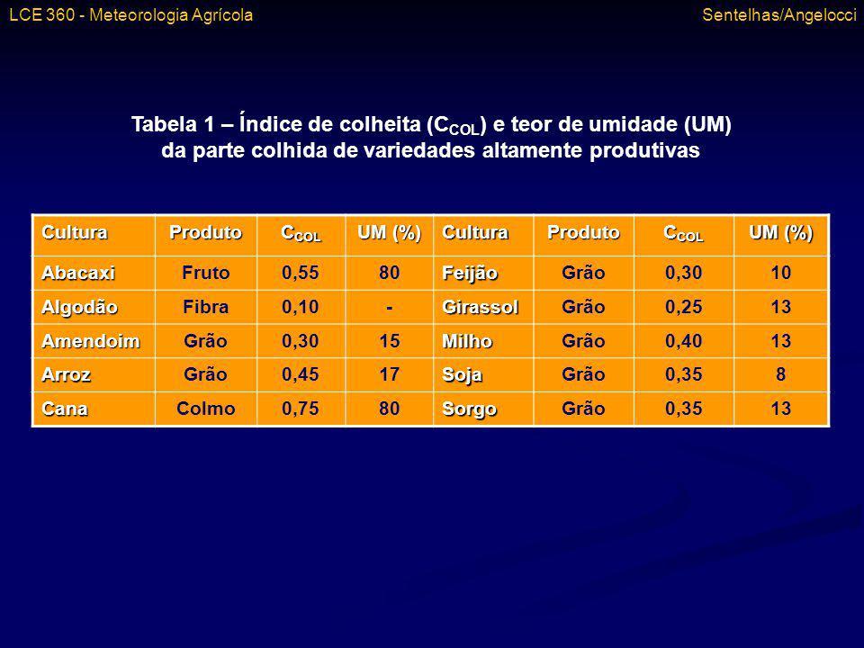 CulturaProduto C COL UM (%) CulturaProduto C COL UM (%) AbacaxiFruto0,5580FeijãoGrão0,3010 AlgodãoFibra0,10-GirassolGrão0,2513 AmendoimGrão0,3015Milho
