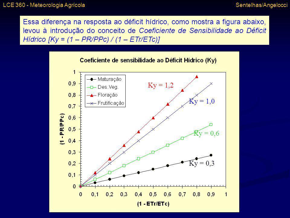 Essa diferença na resposta ao déficit hídrico, como mostra a figura abaixo, levou à introdução do conceito de Coeficiente de Sensibilidade ao Déficit