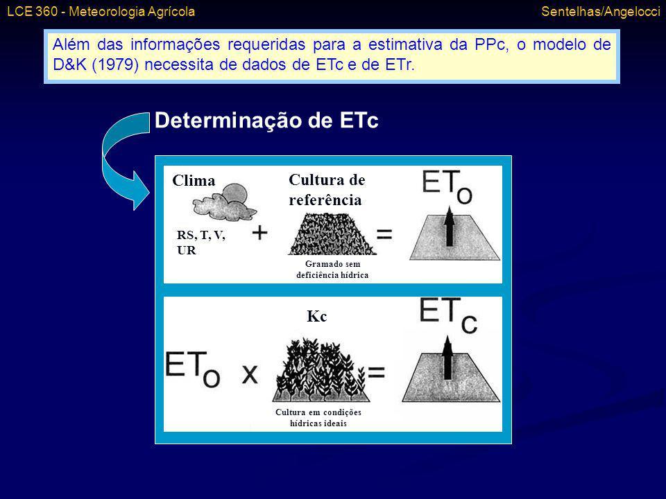 Além das informações requeridas para a estimativa da PPc, o modelo de D&K (1979) necessita de dados de ETc e de ETr. Clima RS, T, V, UR Cultura de ref