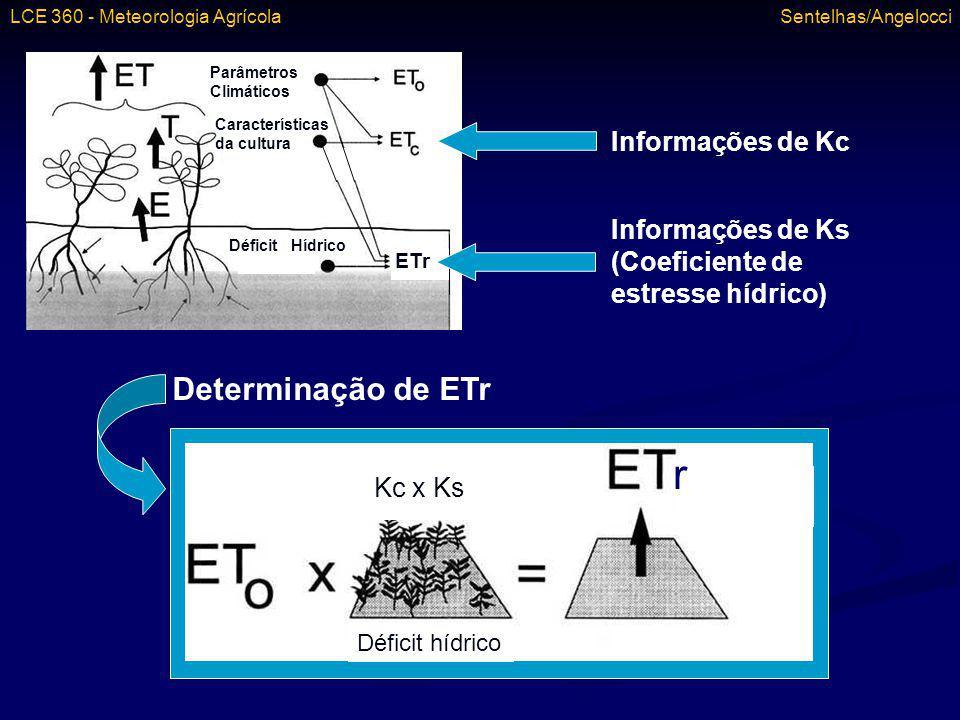 Determinação de ETr r Kc x Ks Déficit hídrico Parâmetros Climáticos Características da cultura Déficit Hídrico ETr Informações de Kc Informações de Ks