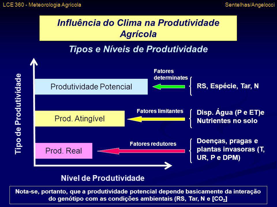 Influência do Clima na Produtividade Agrícola Tipos e Níveis de Produtividade Produtividade Potencial Prod. Atingível Prod. Real Nível de Produtividad