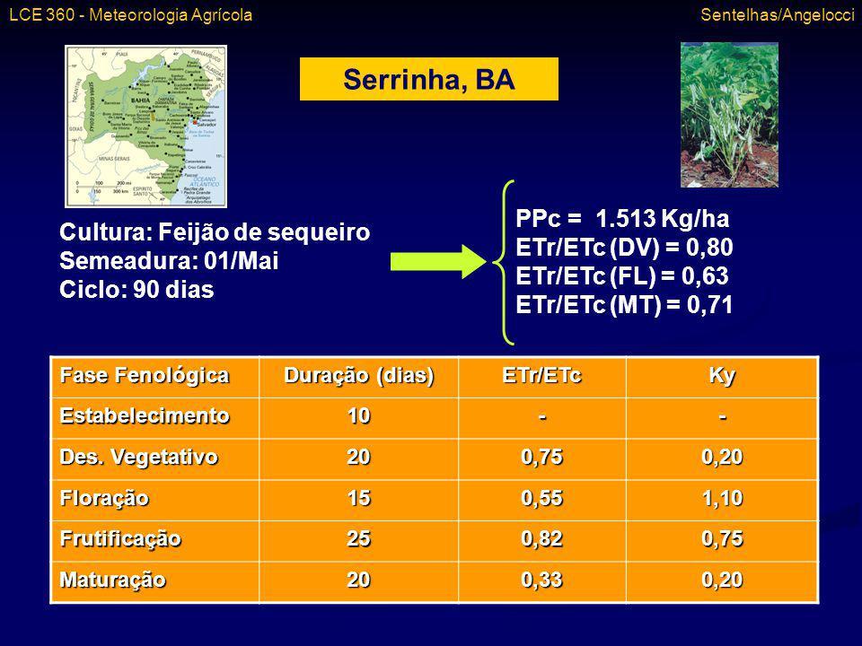 Serrinha, BA Cultura: Feijão de sequeiro Semeadura: 01/Mai Ciclo: 90 dias PPc = 1.513 Kg/ha ETr/ETc (DV) = 0,80 ETr/ETc (FL) = 0,63 ETr/ETc (MT) = 0,7