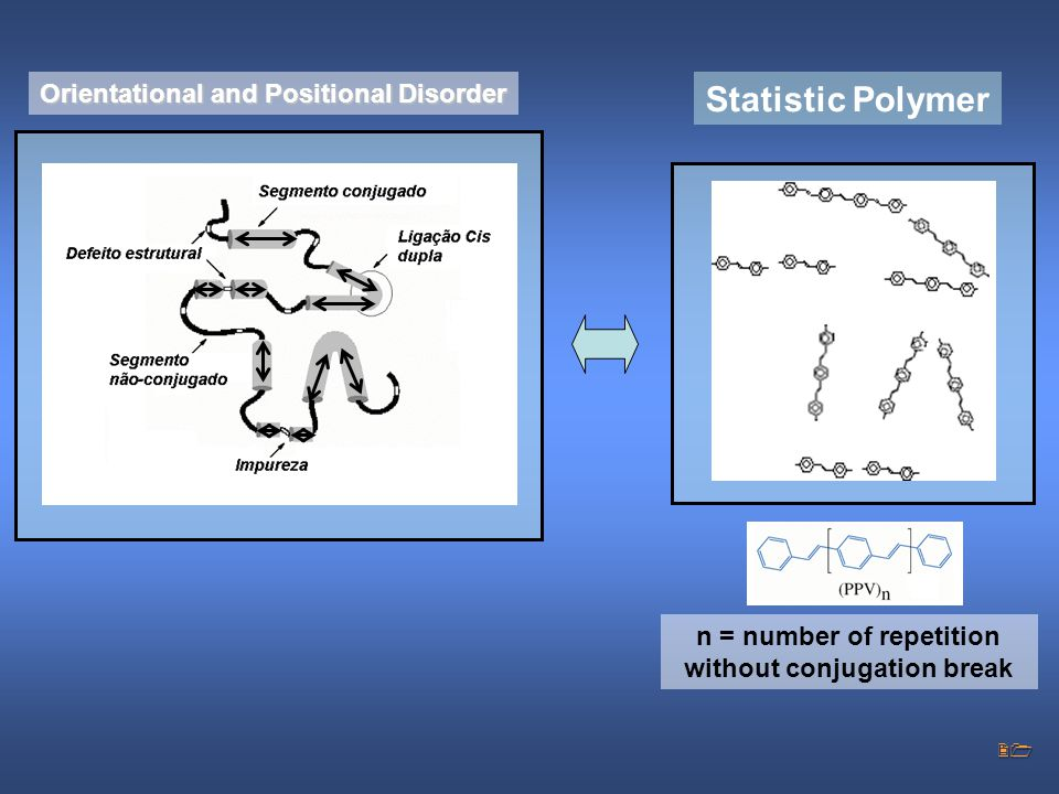 21 n = number of repetition without conjugation break Statistic Polymer Orientational and Positional Disorder