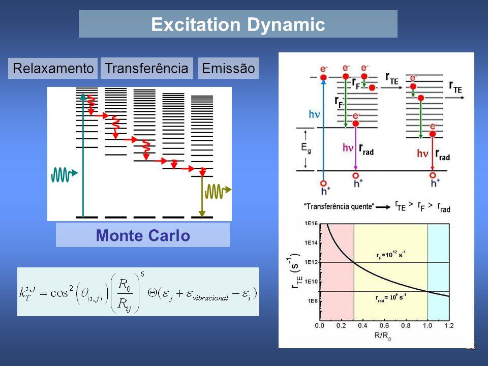 26 Relaxamento EmissãoTransferência Monte Carlo Excitation Dynamic
