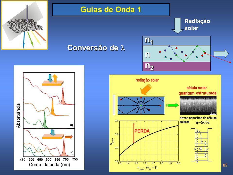 35 Guias de Onda 1 n1n1n1n1n n2n2n2n2 Conversão de Conversão de Radiação solar