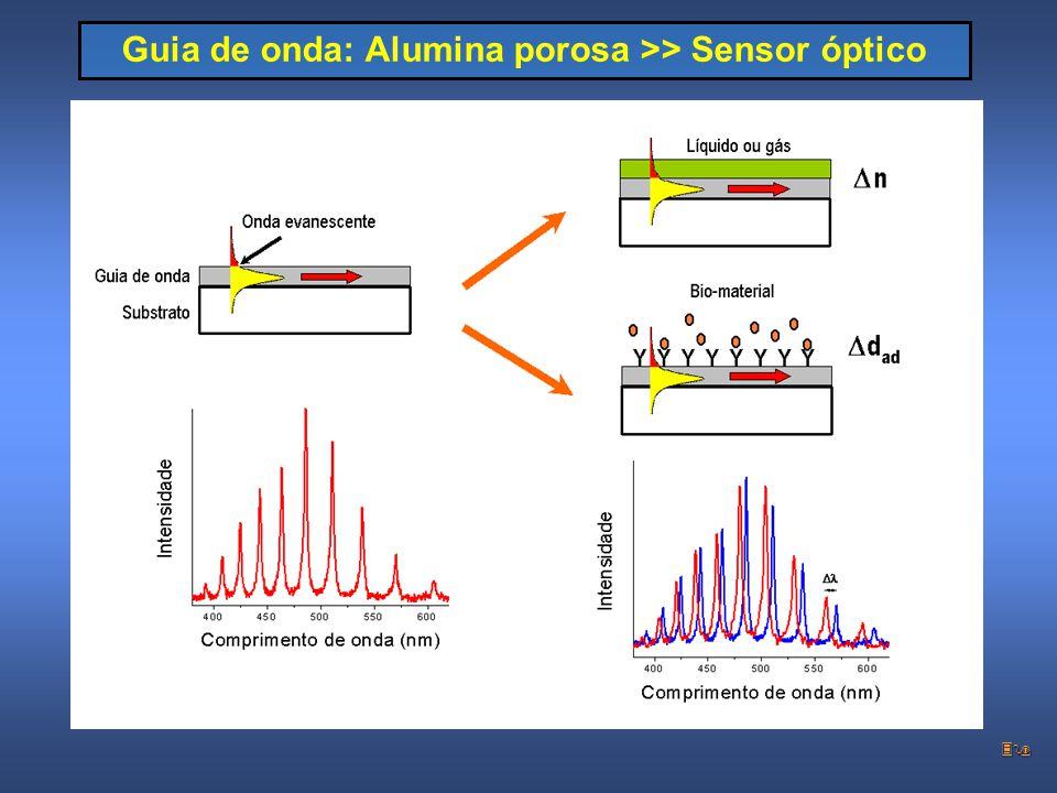 39 Guia de onda: Alumina porosa >> Sensor óptico