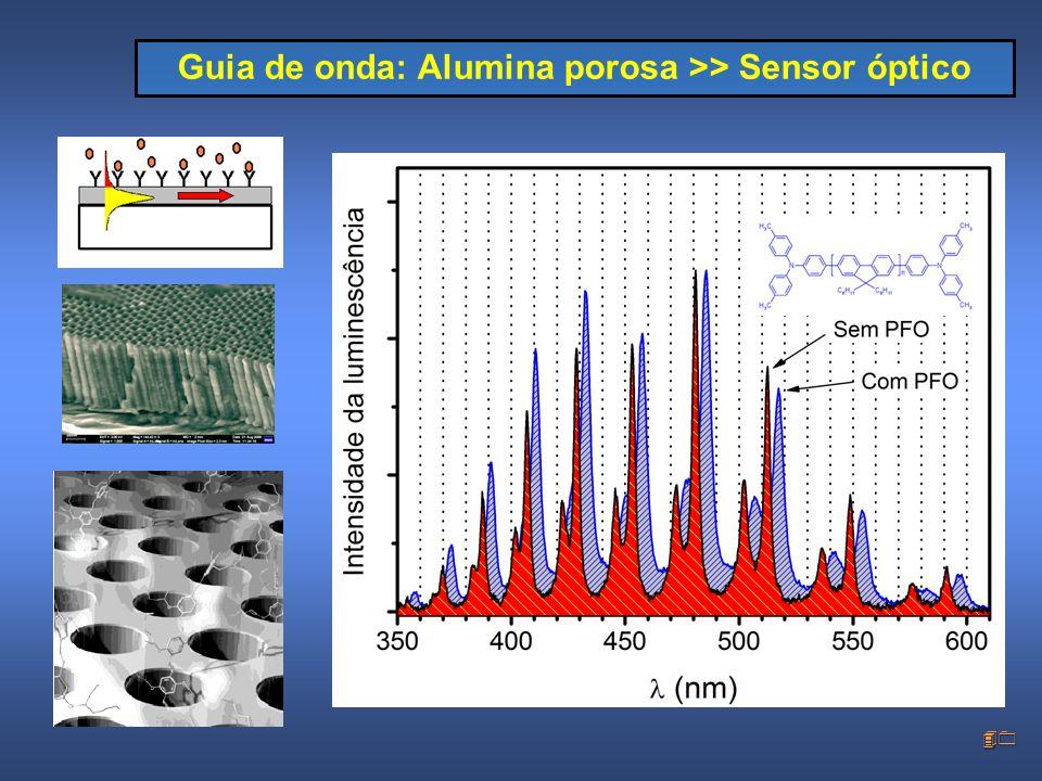 40 Guia de onda: Alumina porosa >> Sensor óptico