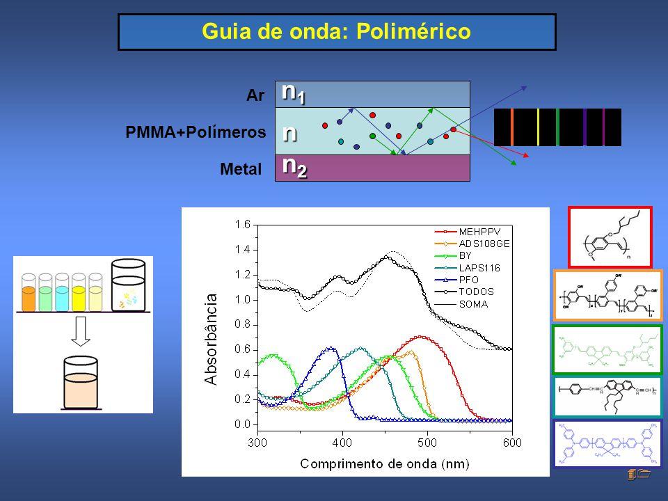 41 Guia de onda: Polimérico n1n1n1n1n n2n2n2n2 Ar PMMA+Polímeros Metal