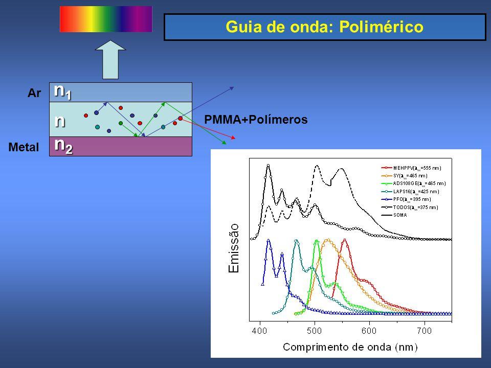 42 Guia de onda: Polimérico n1n1n1n1n n2n2n2n2 Ar PMMA+Polímeros Metal