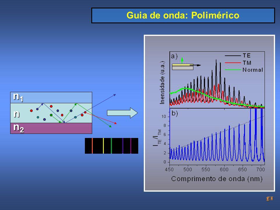 43 n1n1n1n1n n2n2n2n2 Guia de onda: Polimérico