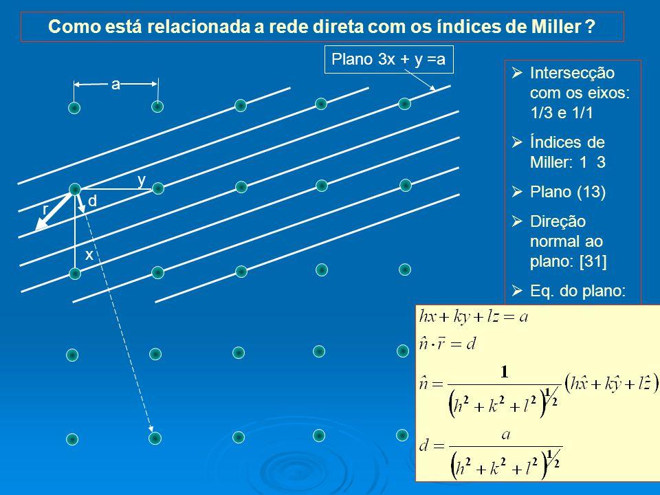26 Como está relacionada a rede direta com os índices de Miller .