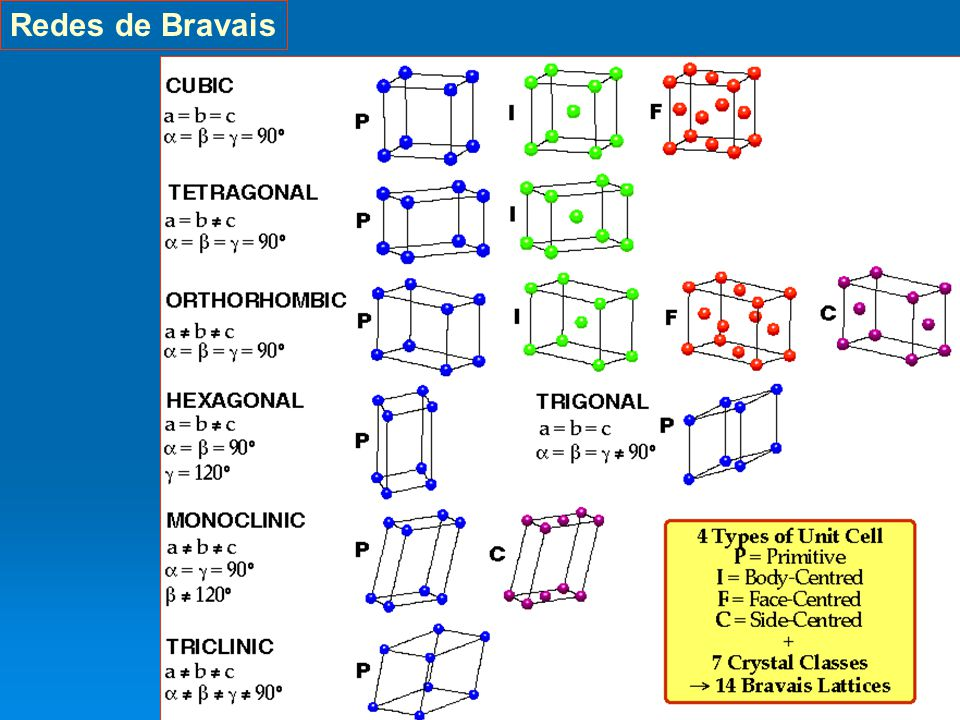 7 Redes de Bravais