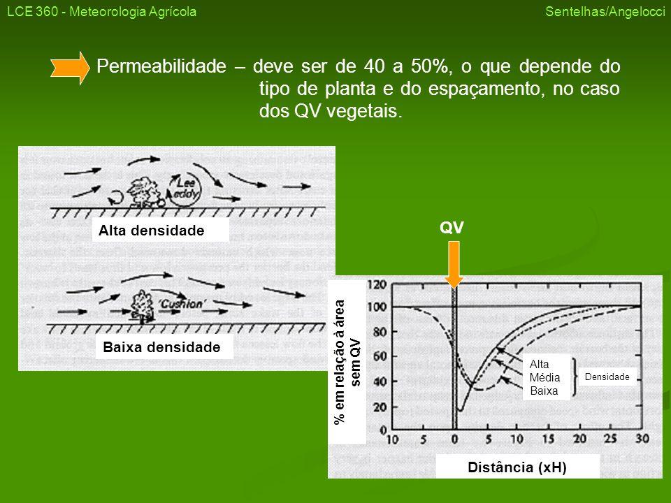 Permeabilidade – deve ser de 40 a 50%, o que depende do tipo de planta e do espaçamento, no caso dos QV vegetais. Alta densidade Baixa densidade Alta