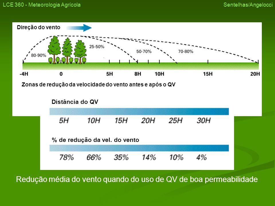 Direção do vento Distância do QV % de redução da vel. do vento Zonas de redução da velocidade do vento antes e após o QV Redução média do vento quando